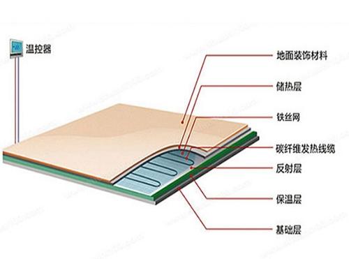 Carbon fiber to warm