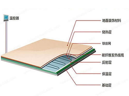 南京碳纤维地暖